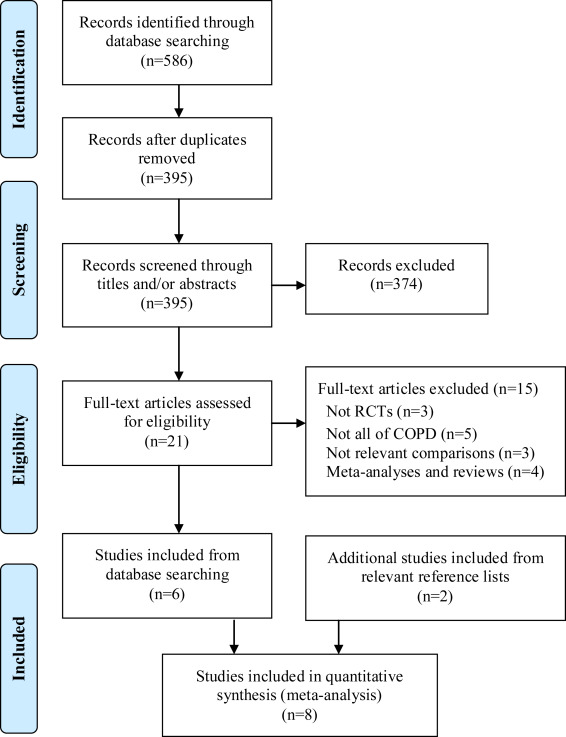 "effect of spontaneous breathing trial sbt duration In a prospective observational study, a 3-minute sbt was shown to identify   follow the impact of its implementation on important short- and long-term  outcomes89  the term ""spontaneous breathing trial"" should be reserved for  individuals."