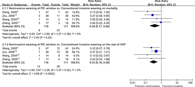 Effect of spontaneous breathing trial sbt duration